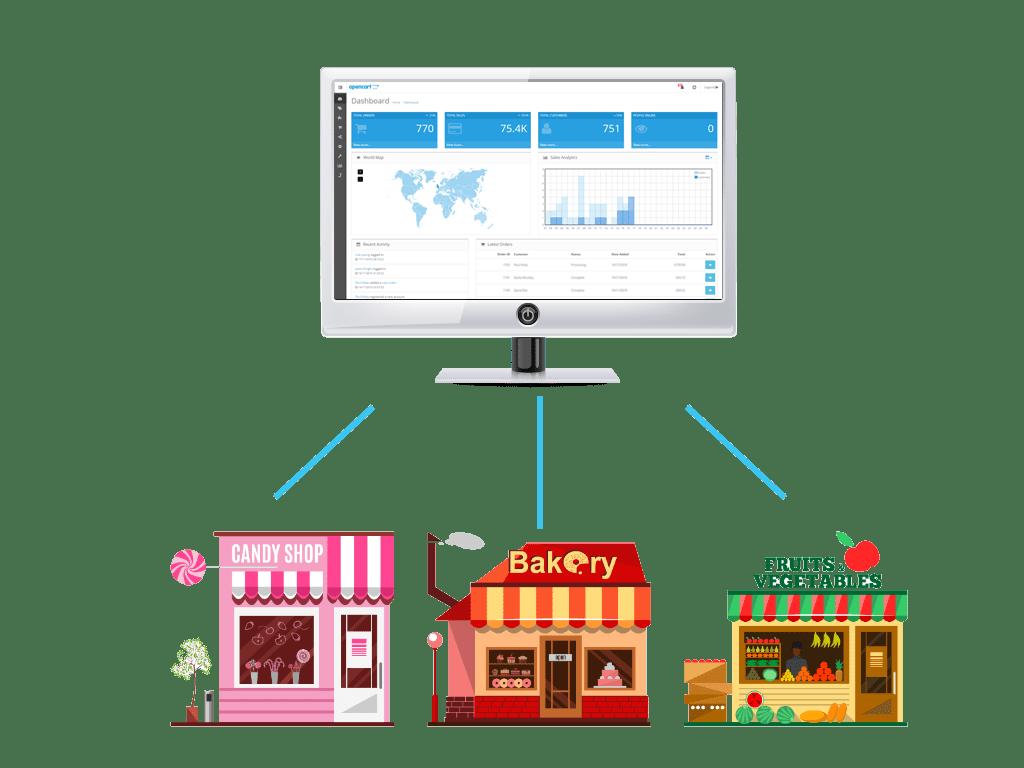 OpenCart Multi-Store
