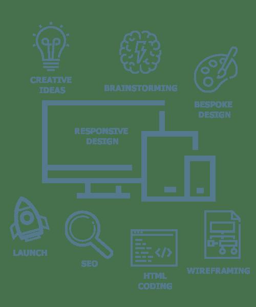 Website Builds